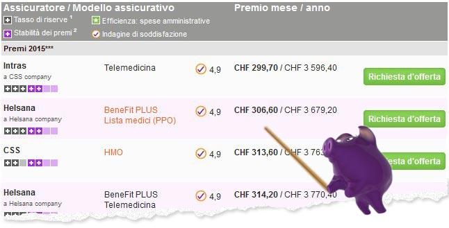 Pubblicazione definitiva dei premi malattia per il 2015 su bonus.ch!