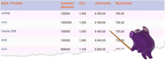 Hypotheken in der Schweiz: alles �ber den Forward Zinssatz