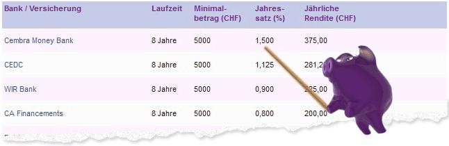 Kassenobligationen in der Schweiz