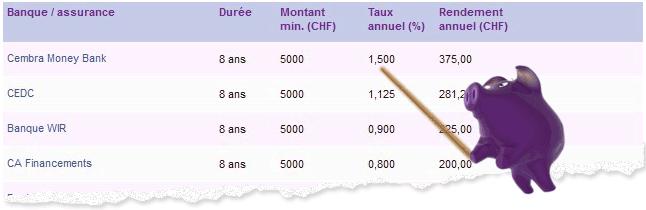 Obligations de caisse en Suisse