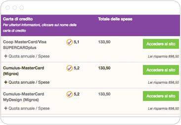 Carte di credito: confrontare i costi delle carte di credito