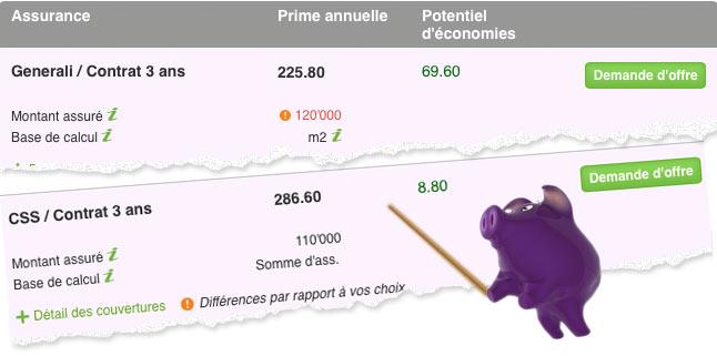 bonus.ch a fait le test : comparer les primes d'assurance-ménage en vaut la peine !
