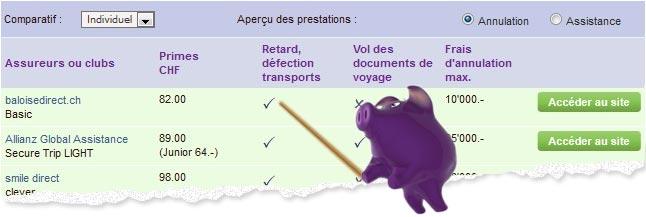 Quels sont les critères à comparer lors de la contraction d'une assurance voyage ?