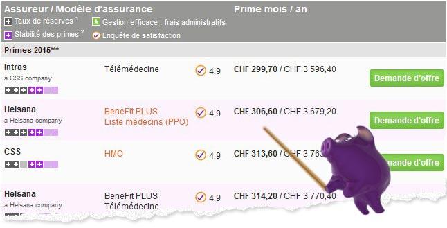 Publication définitives des primes maladie 2015 sur bonus.ch !