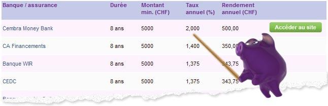 Placement : combien peuvent rapporter des obligations de caisse ?