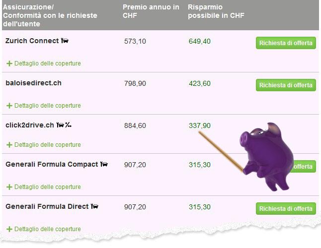Assicurazione auto: confrontare i premi online, un risparmio di tempo e di denaro