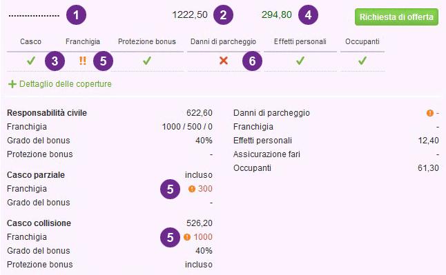 Già provato il comparatore di assicurazioni auto di bonus.ch