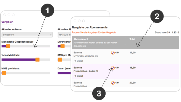 Wie vergleicht man die Tarife und Abonnements der Schweizer Mobiltelefonie-Abonnements?