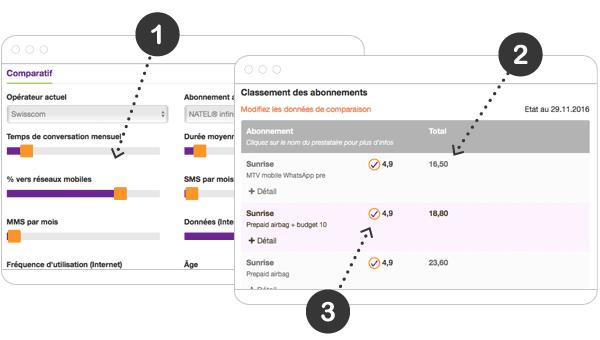Comment comparer les tarifs des abonnements mobile suisses ?