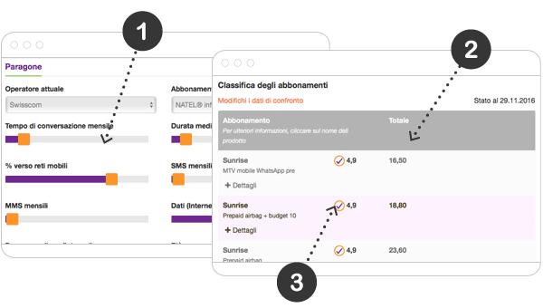 Come confrontare le tariffe degli abbonamenti mobili in Svizzera?