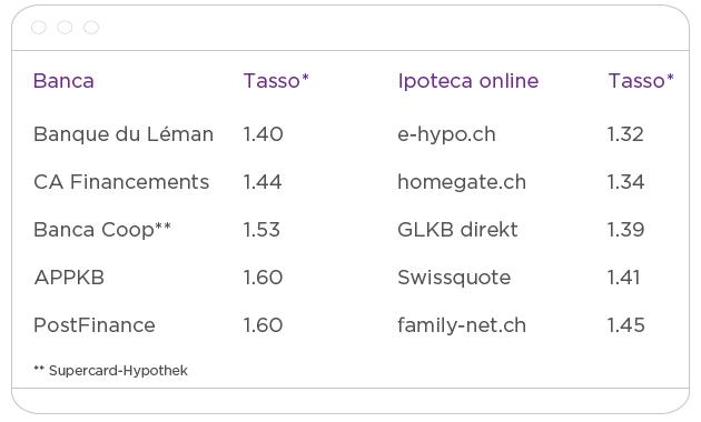 Come funziona un'ipoteca online